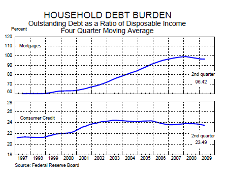 chart 7 - household debt burden