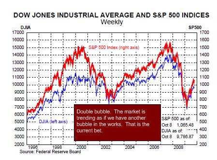 chart 9 - snp 500