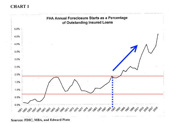 From 1951 to about 1990, FHA annual foreclosure starts stayed below 2