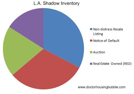 la shadow inventory