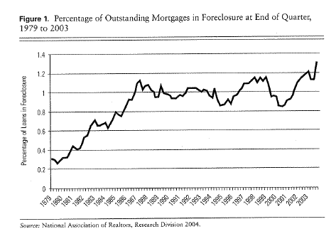 loans in foreclosures