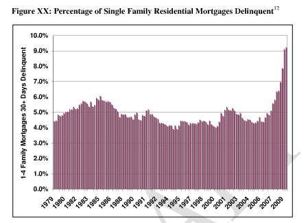 percent of single family loans delinquent