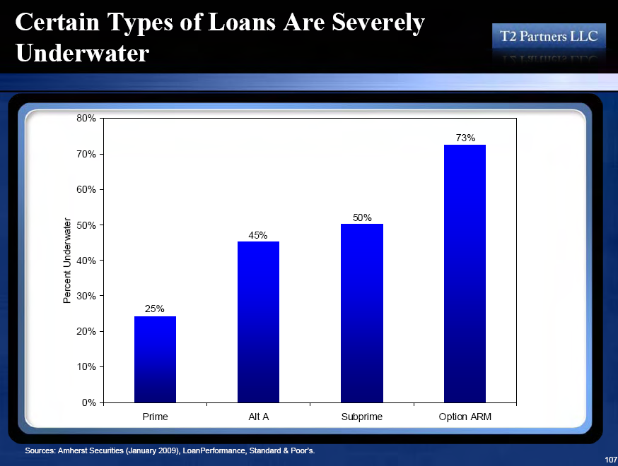 underwater by type of loan