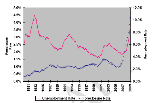 unemployment and foreclosure rates
