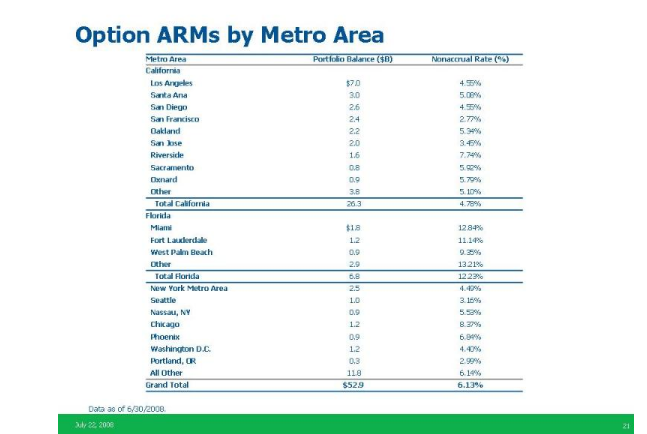 wamu-option-arm-by-area