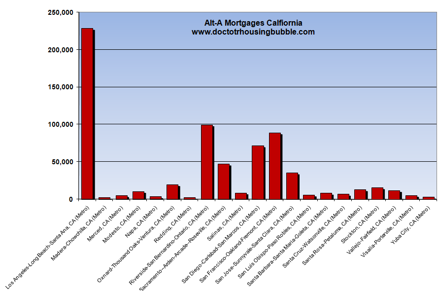 alt a mortgages california