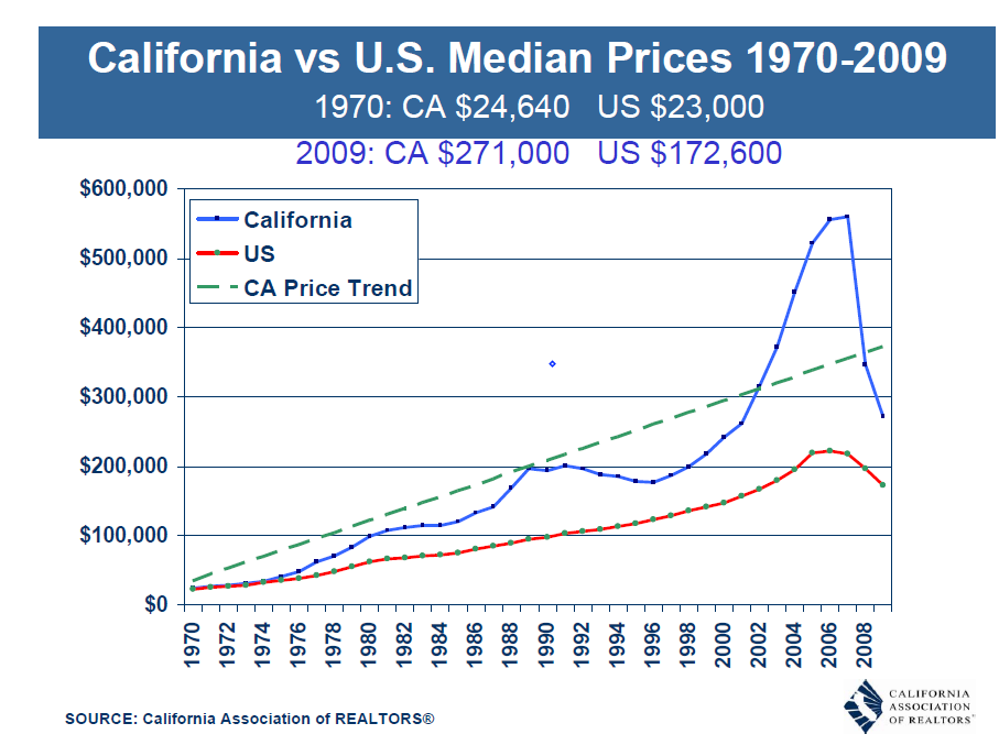 calif and us price trend