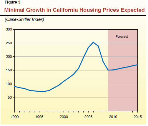 calif home prices
