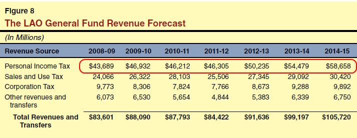 calif revenue source