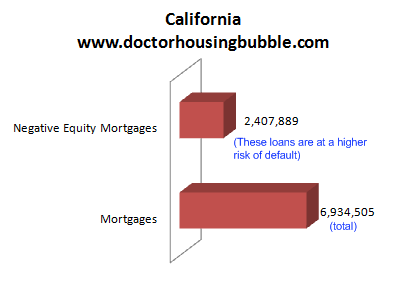 california mortgages