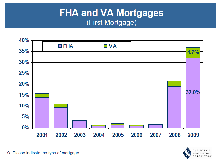 fha and va loans california