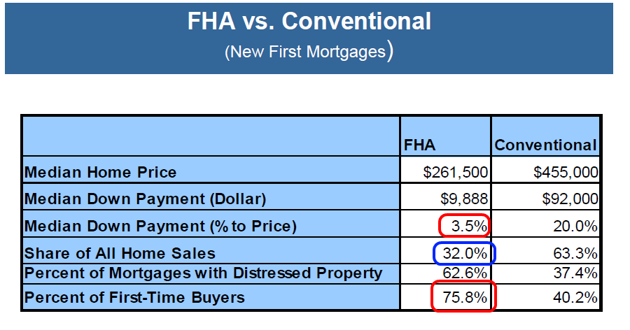 fha loans down payment