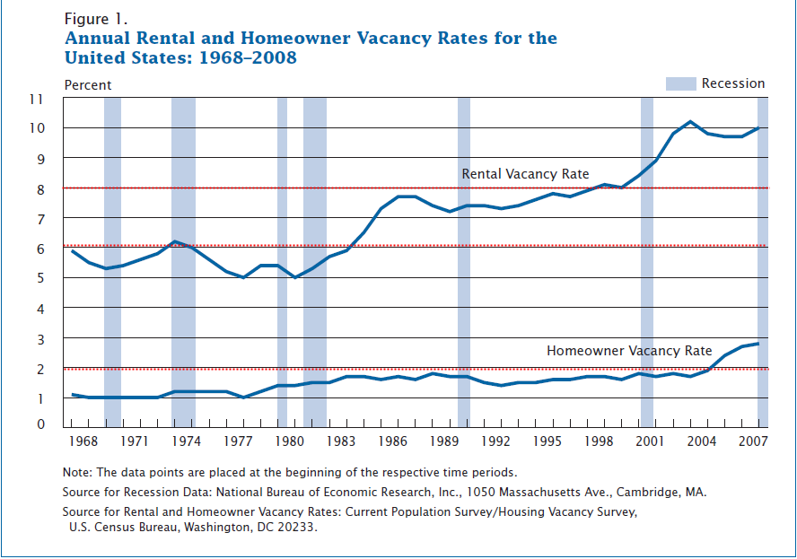 home owner and rental vacancy rates