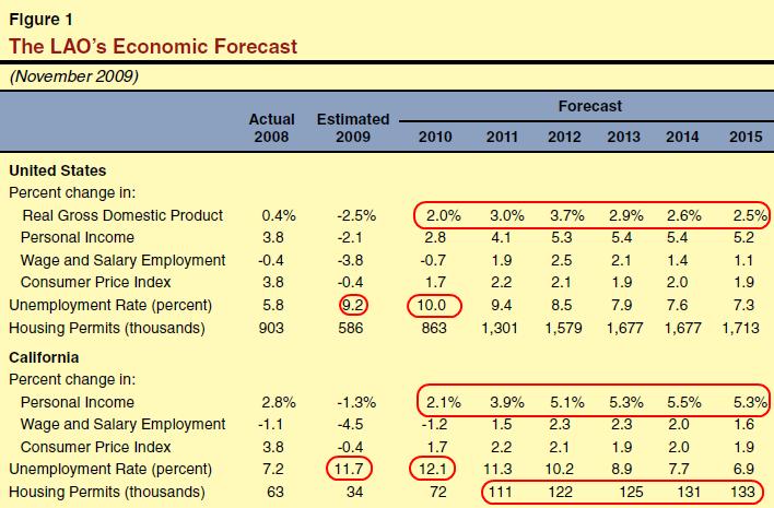 housing market forecast. California housing market?