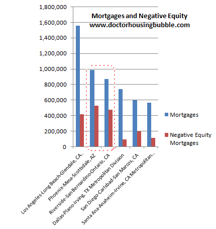mortgages and negative equity