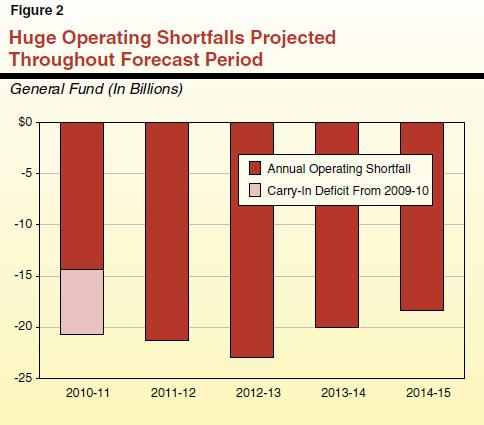 operating short falls