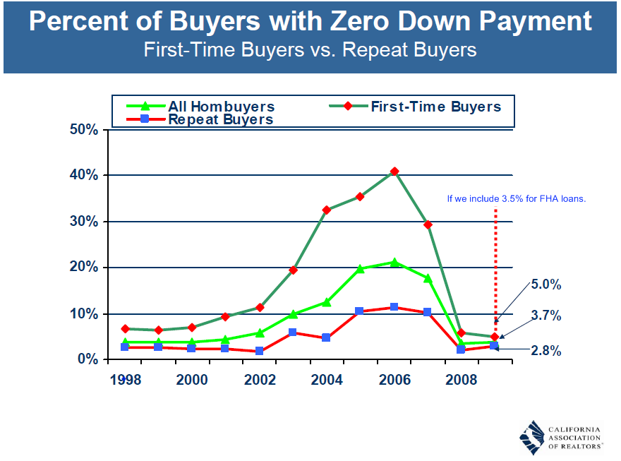 percent buyer zero down
