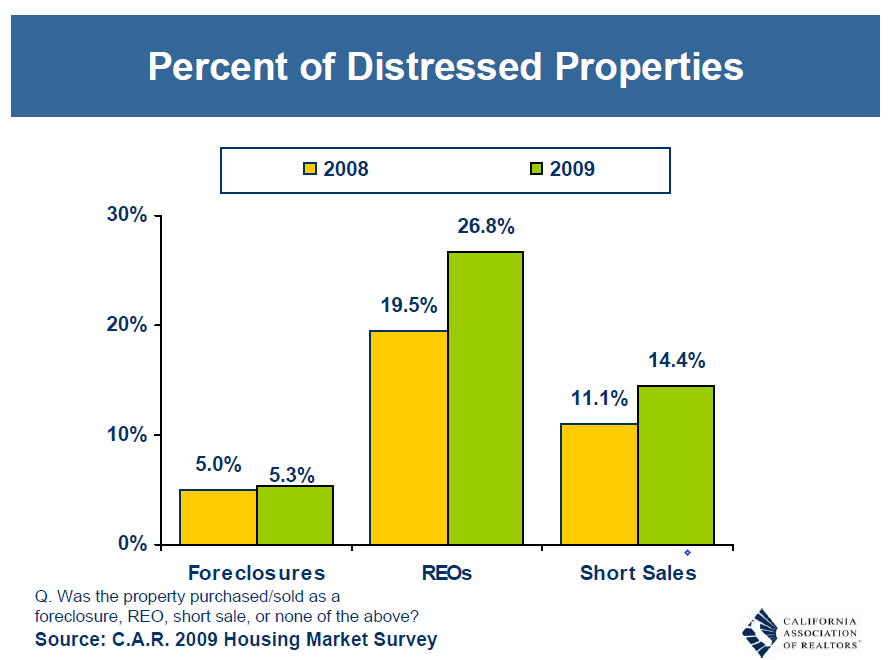 percent distress sales