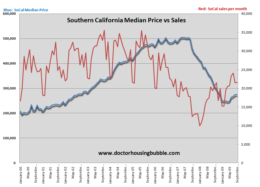 socal sales data