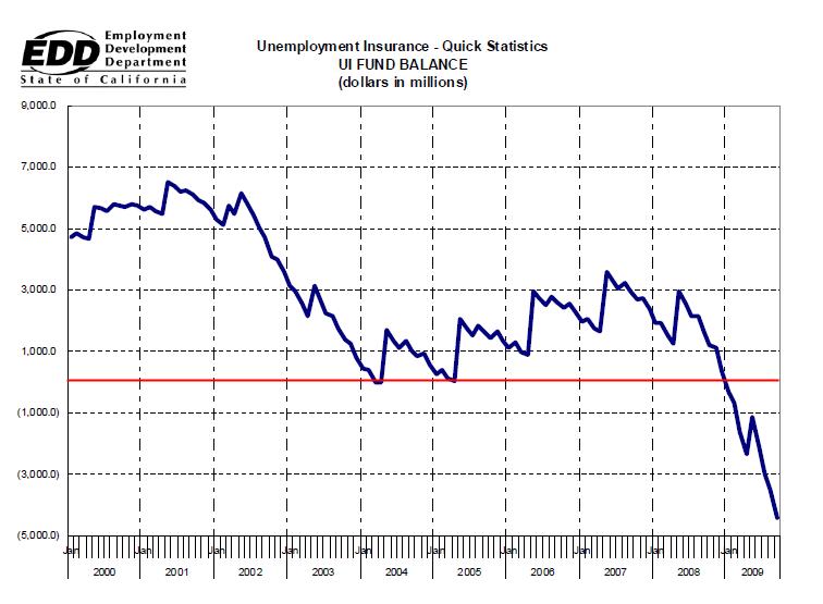 unemployment insurance fund