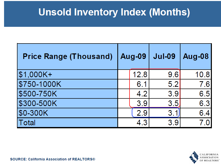 unsold inventory price range