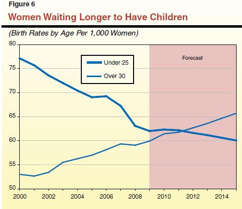 women waiting to have children