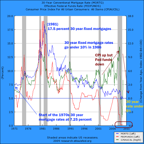 30 year fixed mortgage fed funds rate cpi