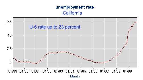 ca unemployment rate