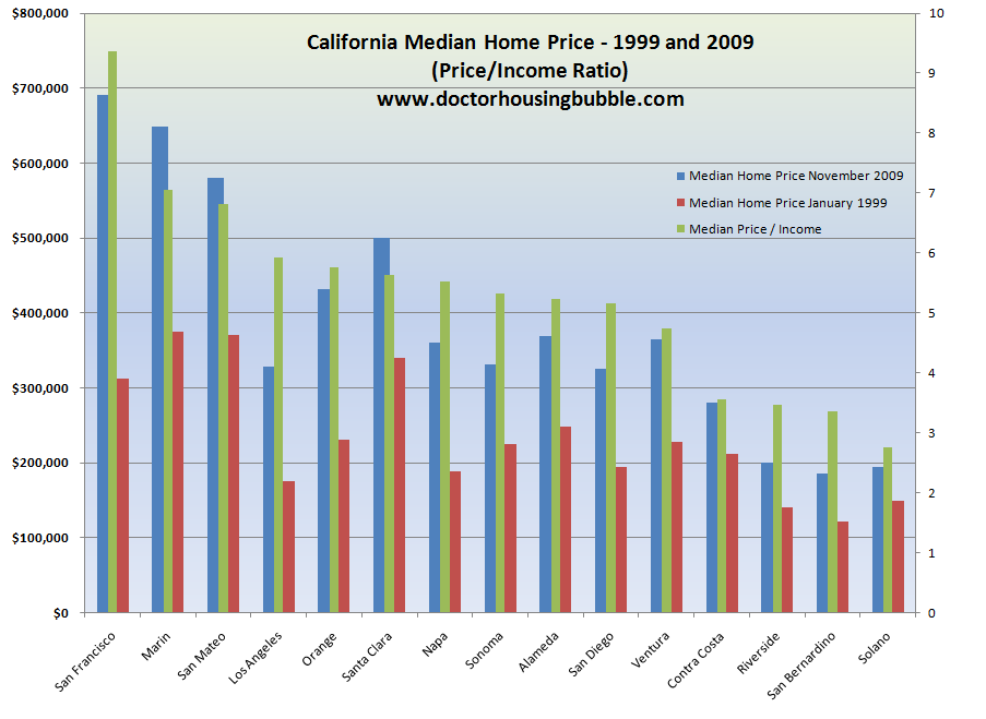 california housing prices 1999 and 2009
