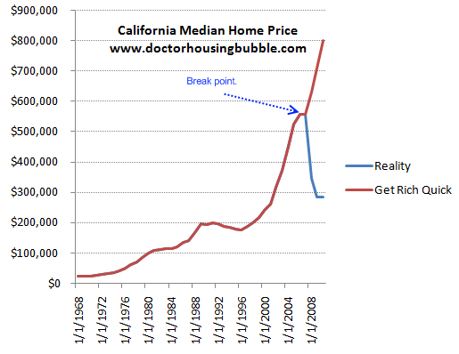 california median price