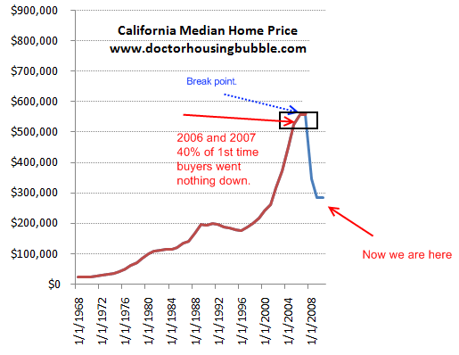 california-median-price