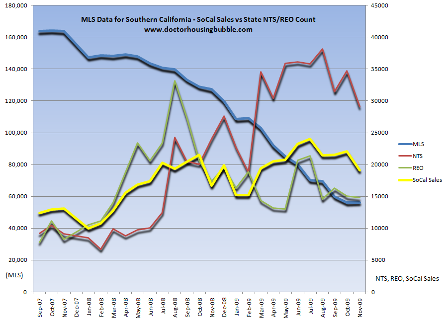 mls socal sales and nts reo