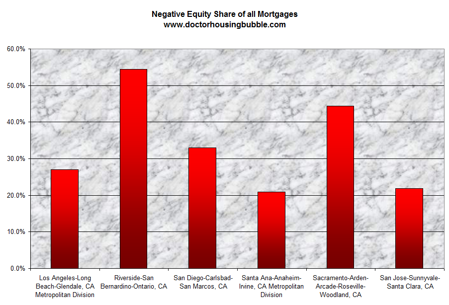 negative equity share