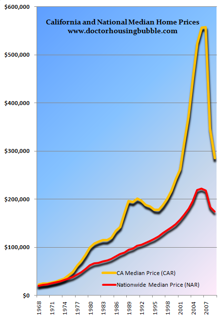 california-median-home-price-nationwide.png