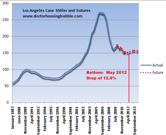 futures market predicting housing bottom for los angeles and san diego in may of 2012 la to. Black Bedroom Furniture Sets. Home Design Ideas