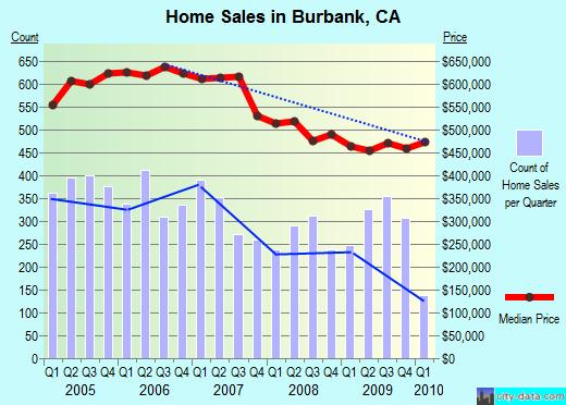 Burbank home prices