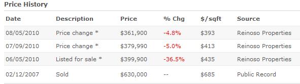 Burbank home sales data