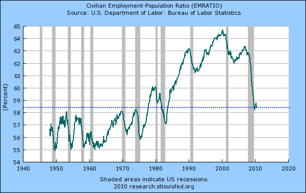 Civilian employment ratio