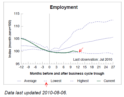 Employment growth after recession