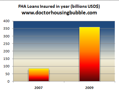 Fha insured loans mortgages