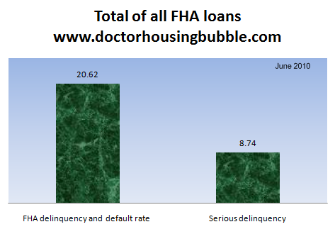 fha june 2010 distressed data