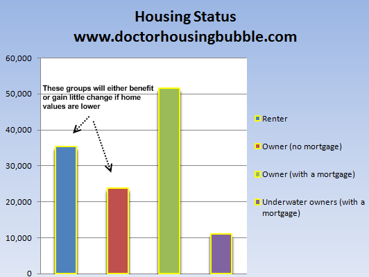 home ownership status us