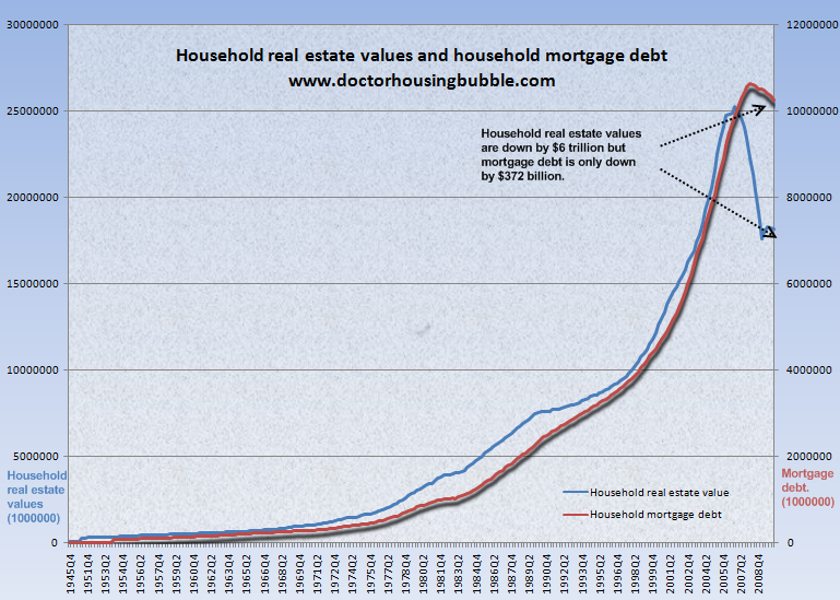 household real estate values and mortgage debt