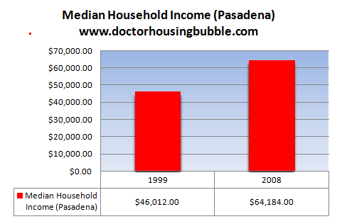 median household income pasadena