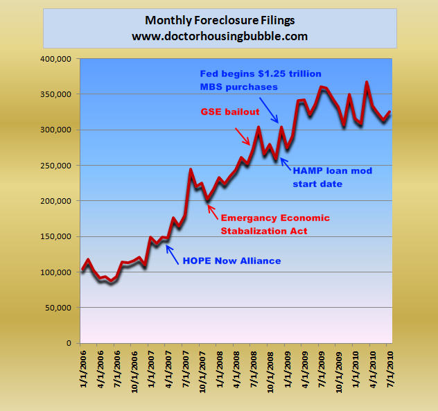 nationwide monthly foreclosures