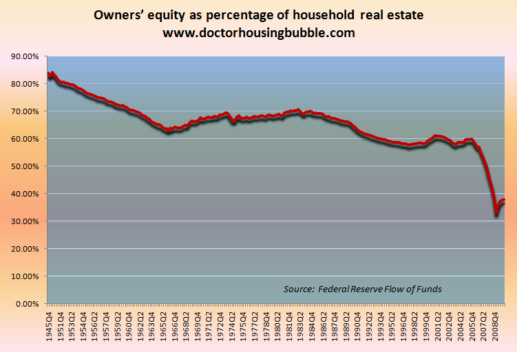 owners equity in real estate us