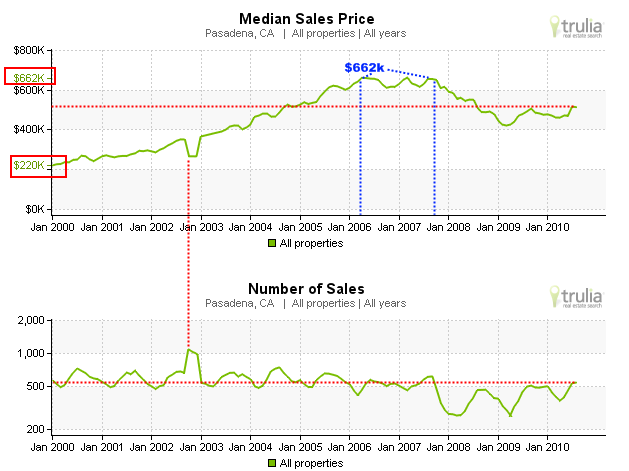 pasadena sales trends