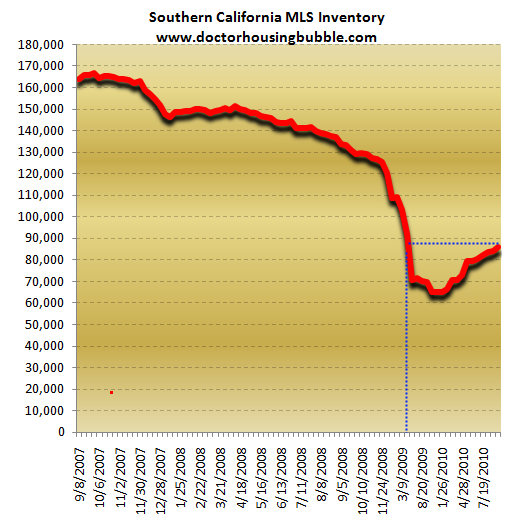 southern california real estate inventory