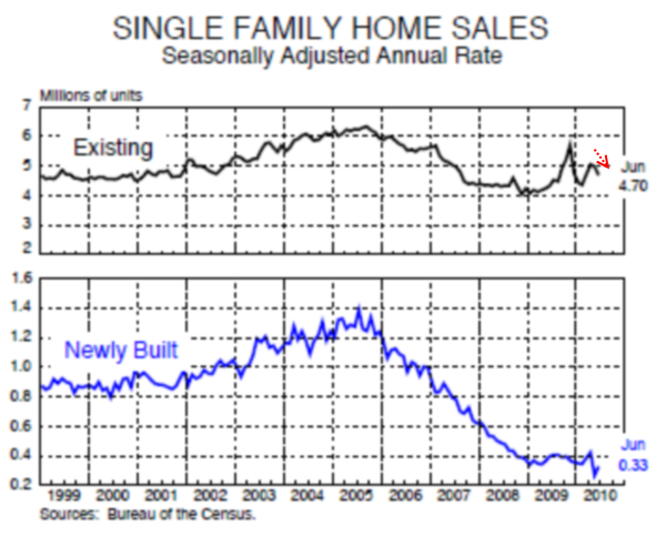 Total home sales US