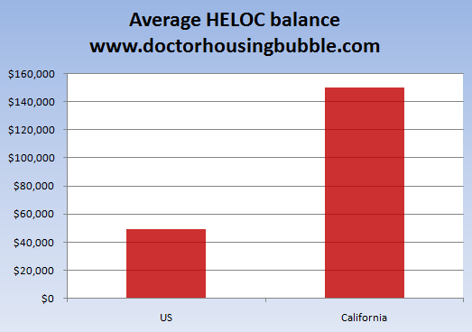 average heloc balance
